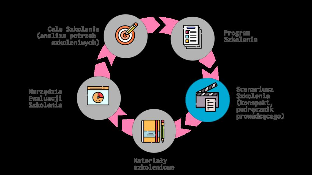 Proces Projektowania Szkolenia