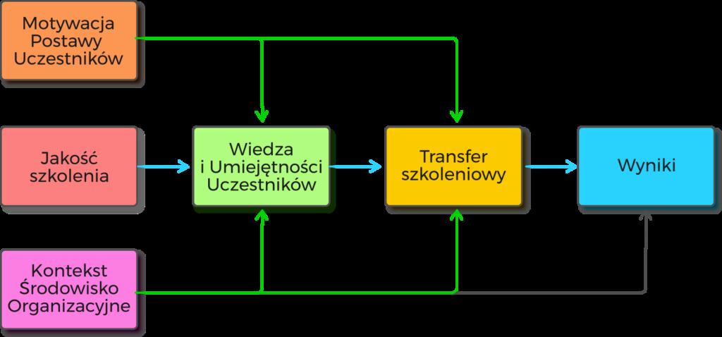 Model Efektywnego Szkolenia Humanly (MESH)