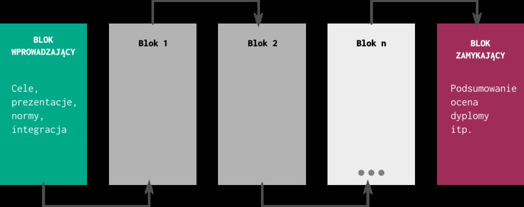 Bloki szkoleniowe