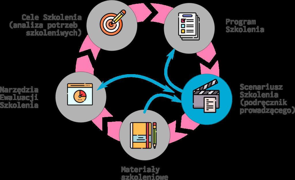 Proces projektowania szkolenia a praca nad konspektem szkoleniowym