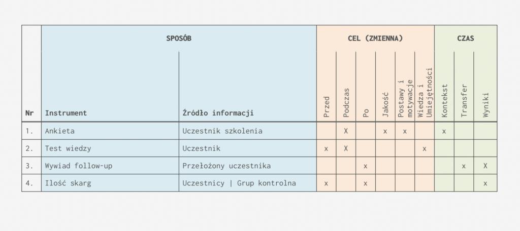 Tabela Planowanie Oceny Efektywności Szkolenia